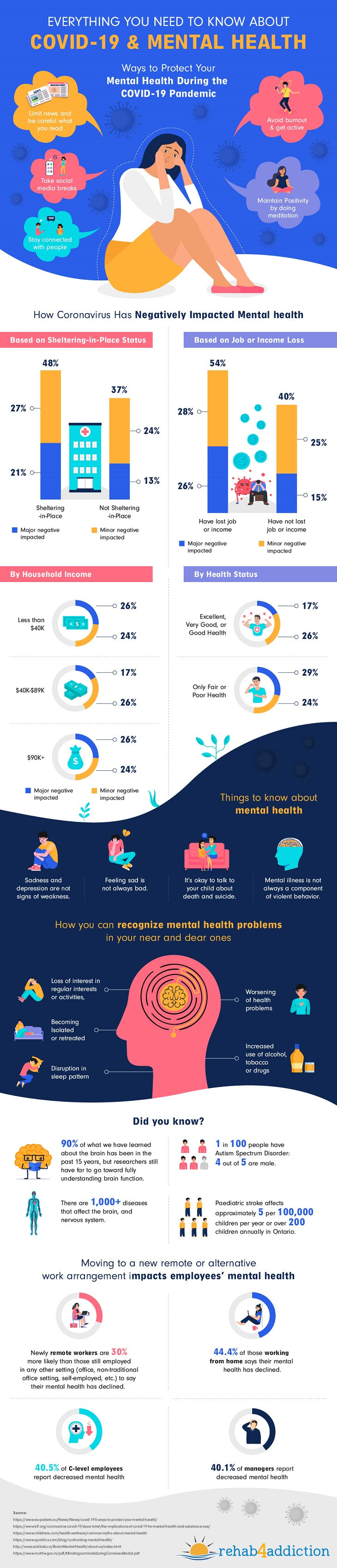 An inforgraphic setting out mental health statistics surrounding Covid-19 please use the link text above to visit the graphic author's details